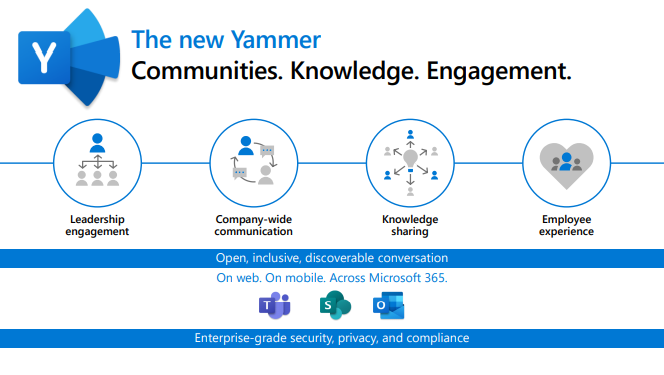 Microsoft Yammer and its new improvements are looking to revolutionize internal comms